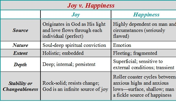joy-v-happiness